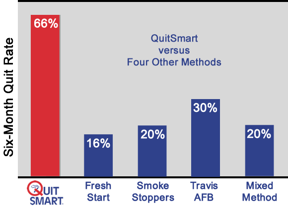 QuitSmart Stop Smoking Research: 66% quit smoking versus 16-30% for other quit smoking programs.